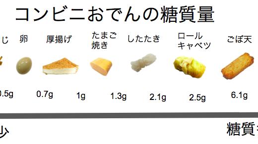 【 炭水化物はどれくらい?】コンビニおでん糖質ランキング【セブンイレブン編】