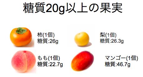果物の糖質ランキング【太らない順】
