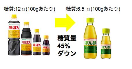 ミツカンの低糖質ポン酢が塩分無添加でオススメ【口コミも】