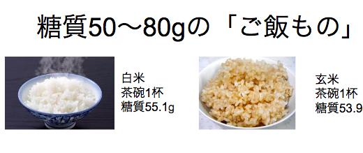 「ご飯もの」糖質量ランキング【丼、寿司】