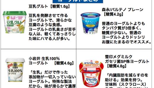 【2019年最新版】低糖質なヨーグルトまとめ【糖質制限ダイエット向け】